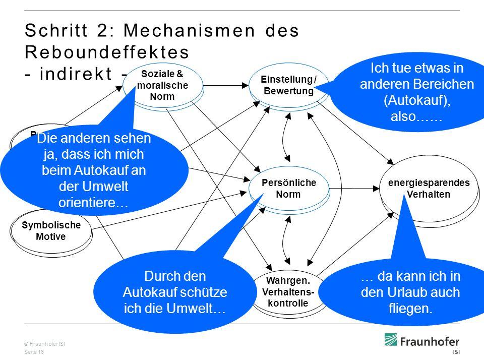© Fraunhofer ISI Seite 16 Wahrg. Effektivität der Handlung Problem- Bewusstsein & allg. Wissen Soziale & moralische Norm Einstellung / Bewertung Persö