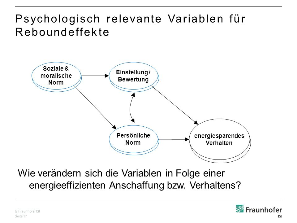 © Fraunhofer ISI Seite 17 Soziale & moralische Norm Einstellung / Bewertung Persönliche Norm energiesparendes Verhalten Psychologisch relevante Variablen für Reboundeffekte Wie verändern sich die Variablen in Folge einer energieeffizienten Anschaffung bzw.