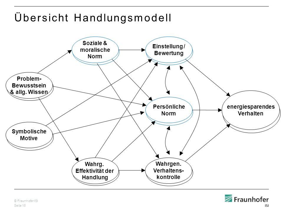 © Fraunhofer ISI Seite 18 Wahrg. Effektivität der Handlung Problem- Bewusstsein & allg. Wissen Soziale & moralische Norm Einstellung / Bewertung Persö