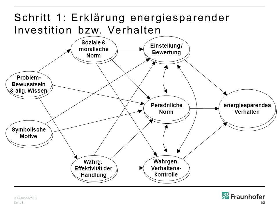 © Fraunhofer ISI Seite 5 Wahrg. Effektivität der Handlung Problem- Bewusstsein & allg. Wissen Soziale & moralische Norm Einstellung / Bewertung Persön