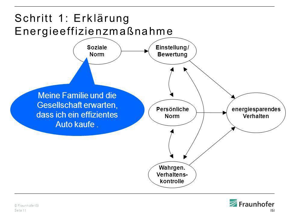 © Fraunhofer ISI Seite 11 Soziale Norm Einstellung / Bewertung Persönliche Norm energiesparendes Verhalten Wahrgen.