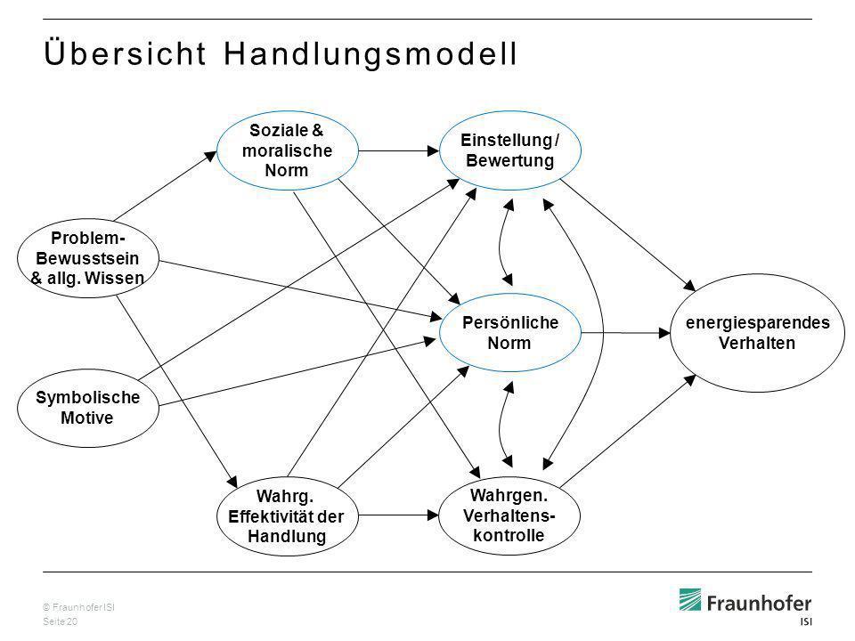 © Fraunhofer ISI Seite 20 Wahrg.Effektivität der Handlung Problem- Bewusstsein & allg.