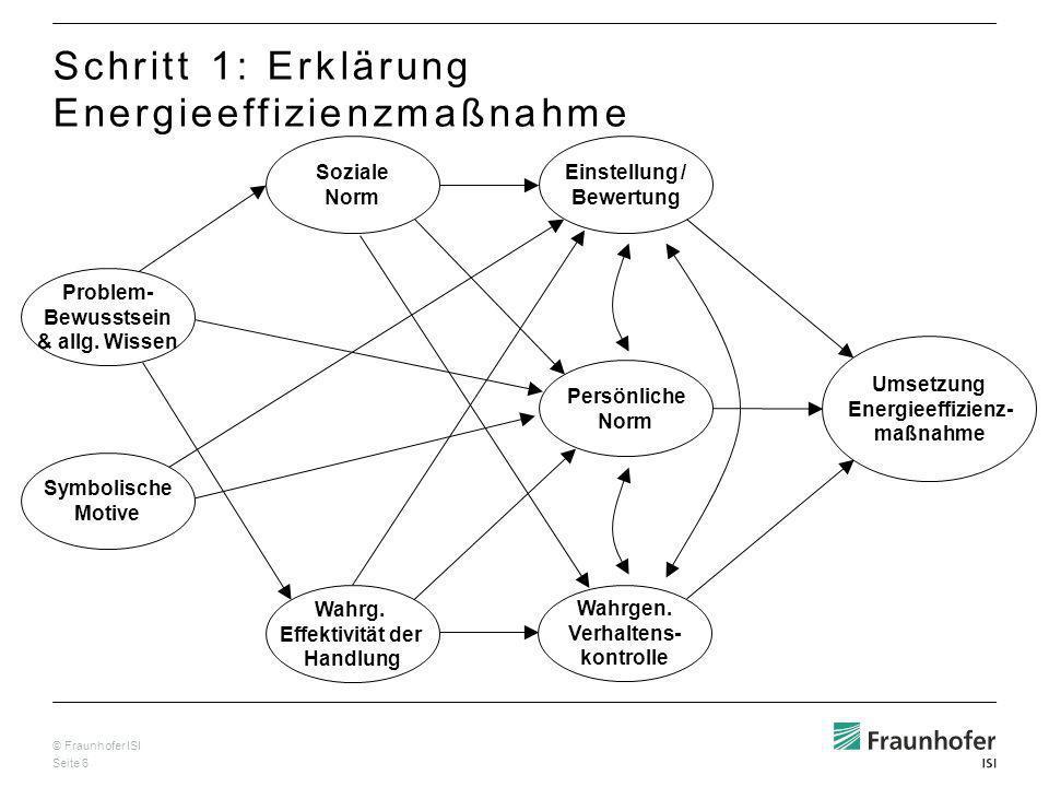 © Fraunhofer ISI Seite 7 Umsetzung Energieeffizienz- maßnahme Energie sparen durch den Kauf eines effizienten Pkw Schritt 1: Erklärung Energieeffizienzmaßnahme