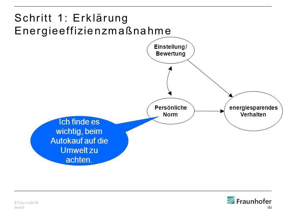 © Fraunhofer ISI Seite 10 Einstellung / Bewertung Persönliche Norm energiesparendes Verhalten Wahrgen.
