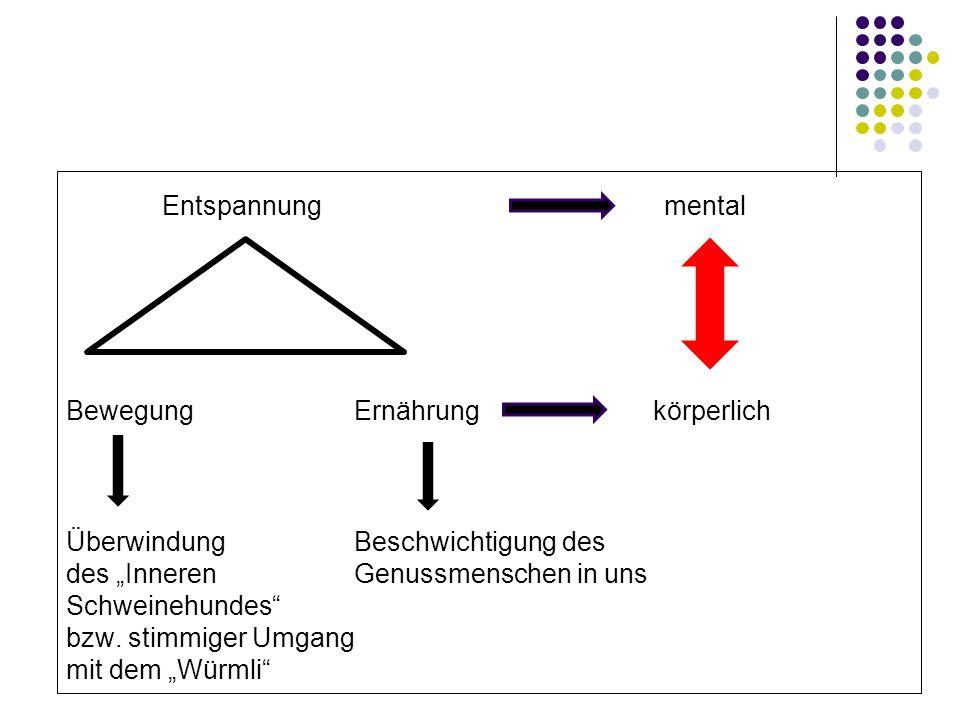Entspannung mental BewegungErnährung körperlich Überwindung Beschwichtigung des des Inneren Genussmenschen in uns Schweinehundes bzw. stimmiger Umgang