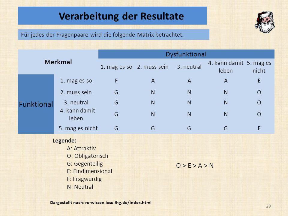 Merkmal Dysfunktional 1.mag es so2. muss sein3. neutral 4.