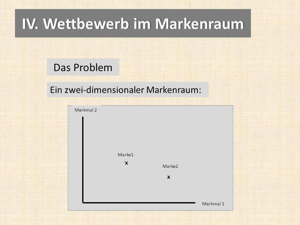 Das Problem Ein zwei-dimensionaler Markenraum: Merkmal 1 Merkmal 2 x x Marke1 Marke2 IV.