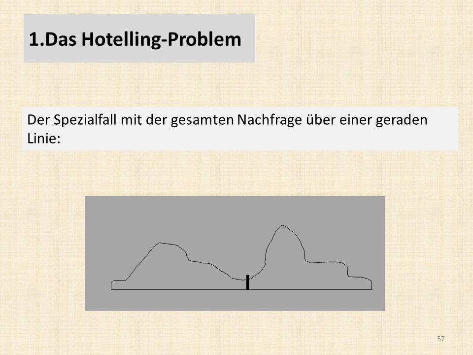 57 Der Spezialfall mit der gesamten Nachfrage über einer geraden Linie: 1.Das Hotelling-Problem