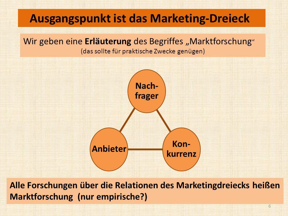 Wir geben eine Erläuterung des Begriffes Marktforschung (das sollte für praktische Zwecke genügen) Anbieter Nach- frager Kon- kurrenz Alle Forschungen über die Relationen des Marketingdreiecks heißen Marktforschung (nur empirische?) 6 Ausgangspunkt ist das Marketing-Dreieck