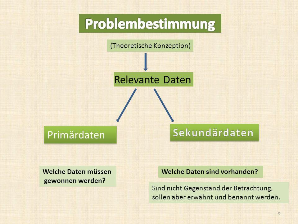 Entscheidungen bei der Fragebogen- konstruktion I 1) Vorentscheidungen Welche Informationen werden genau benötigt.