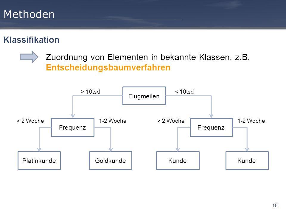 18 Methoden Zuordnung von Elementen in bekannte Klassen, z.B. Entscheidungsbaumverfahren Klassifikation Flugmeilen Frequenz PlatinkundeGoldkundeKunde