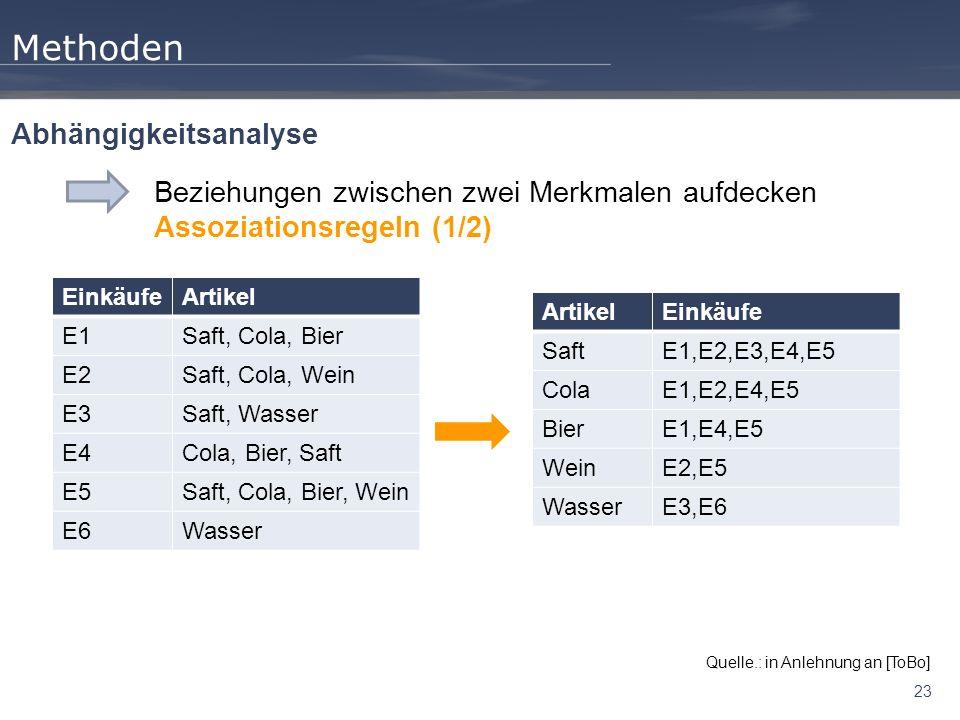 23 Methoden Beziehungen zwischen zwei Merkmalen aufdecken Assoziationsregeln (1/2) Abhängigkeitsanalyse Quelle.: in Anlehnung an [ToBo] EinkäufeArtikel E1Saft, Cola, Bier E2Saft, Cola, Wein E3Saft, Wasser E4Cola, Bier, Saft E5Saft, Cola, Bier, Wein E6Wasser ArtikelEinkäufe SaftE1,E2,E3,E4,E5 ColaE1,E2,E4,E5 BierE1,E4,E5 WeinE2,E5 WasserE3,E6