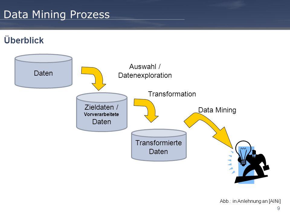 9 Data Mining Prozess Überblick Daten Zieldaten / Vorverarbeitete Daten Transformierte Daten Auswahl / Datenexploration Transformation Data Mining Abb.: in Anlehnung an [AlNi]