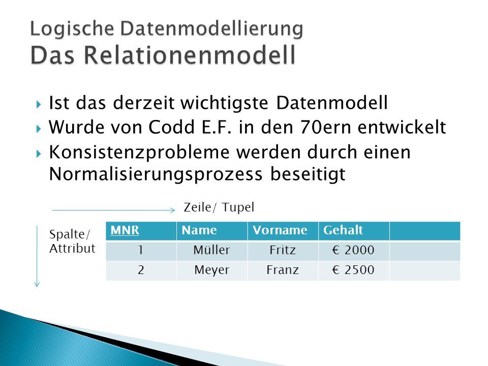 Möglichkeit 1: Mitarbeiter = (MNR, …) Abteilung = (ABTNR, …) gehört zu = (MNR, ABTNR) Möglichkeit 2 Mitarbeiter = (MNR, …, Gehört_zu_Abteilung (AbtNr)) Abteilung = (ABTR, …).