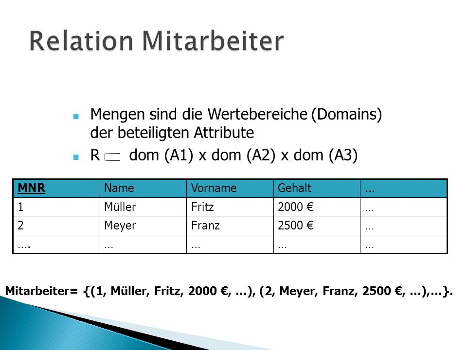 Vorname+ = (Fritz, Otto, …) Qualifikation* = (Administrator, Designer) Adresse = (Straße, Hausnummer, PLZ, Ort) Daraus folgt: Mitarbeiter = {(1, Müller, (Fritz, Otto), 2000, (Weg, 3, 12345, Stadt), (Administrator, Designer) )}.