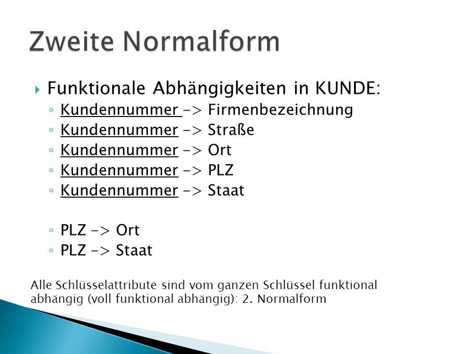 Funktionale Abhängigkeiten in KUNDE: Kundennummer -> Firmenbezeichnung Kundennummer -> Straße Kundennummer -> Ort Kundennummer -> PLZ Kundennummer -> Staat PLZ -> Ort PLZ -> Staat Alle Schlüsselattribute sind vom ganzen Schlüssel funktional abhängig (voll funktional abhängig): 2.