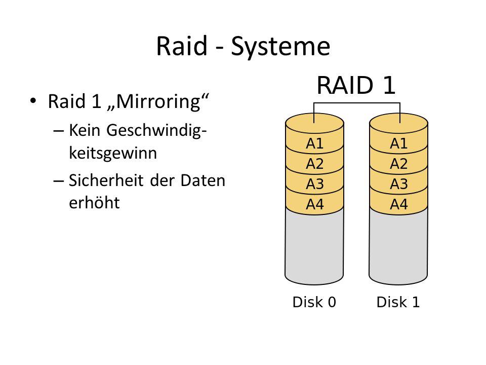 Raid - Systeme Raid 1 Mirroring – Kein Geschwindig- keitsgewinn – Sicherheit der Daten erhöht