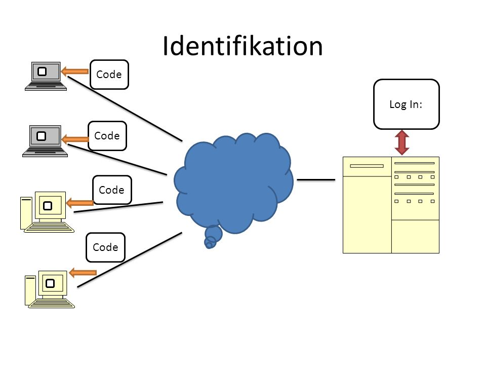 Identifikation Log In: Code
