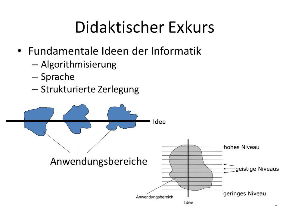 Didaktischer Exkurs Fundamentale Ideen der Informatik – Algorithmisierung – Sprache – Strukturierte Zerlegung Idee Anwendungsbereiche
