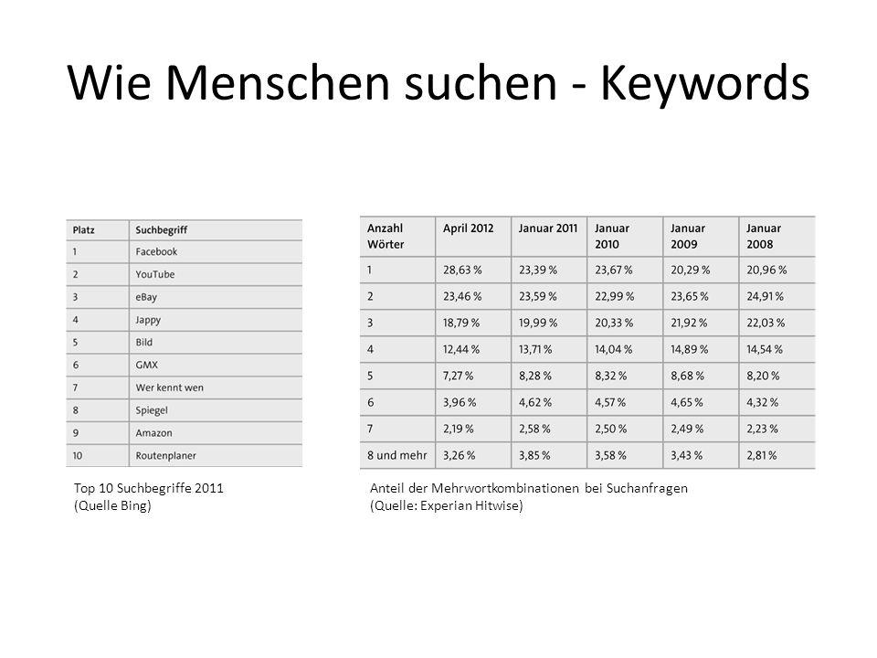 Wie Menschen suchen - Keywords Top 10 Suchbegriffe 2011 (Quelle Bing) Anteil der Mehrwortkombinationen bei Suchanfragen (Quelle: Experian Hitwise)