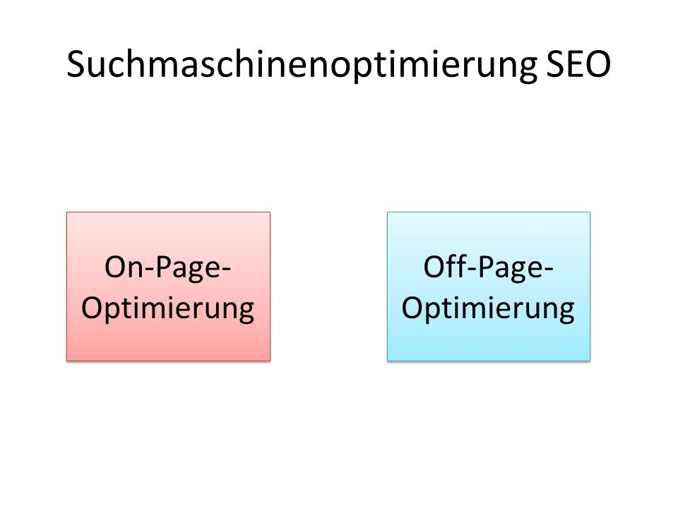 Suchmaschinenoptimierung SEO On-Page- Optimierung Off-Page- Optimierung