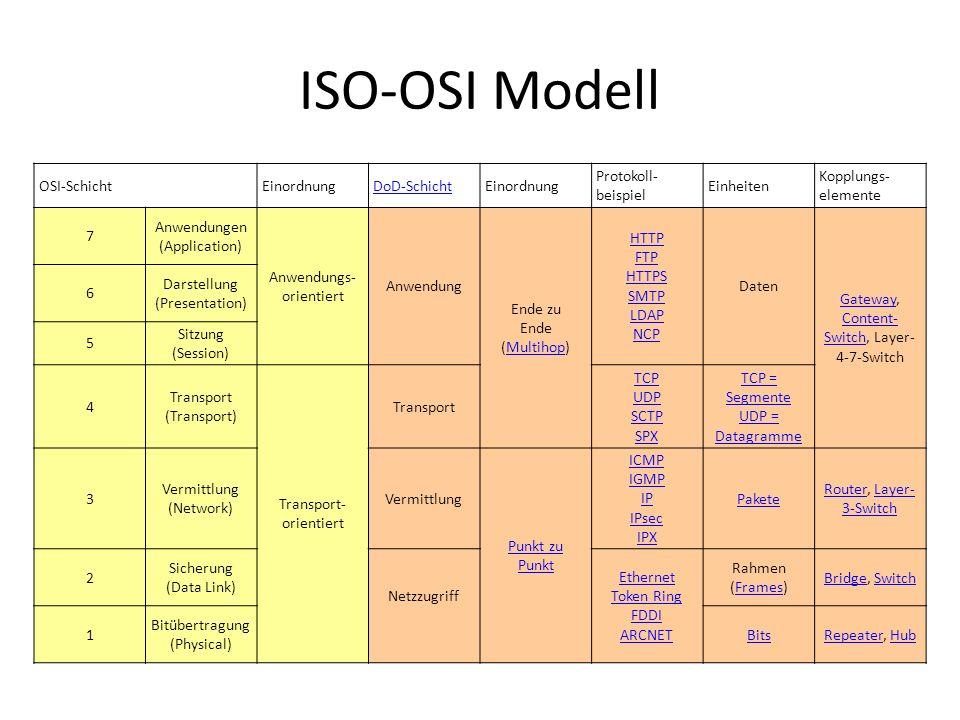 ISO-OSI Modell OSI-SchichtEinordnungDoD-SchichtEinordnung Protokoll- beispiel Einheiten Kopplungs- elemente 7 Anwendungen (Application) Anwendungs- or