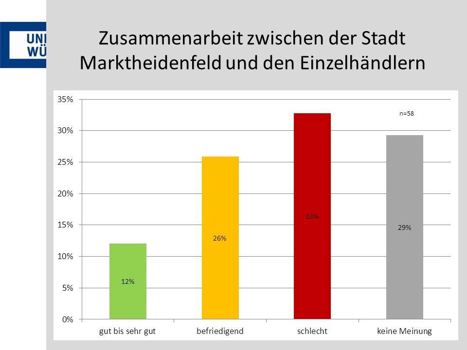 Zusammenarbeit zwischen der Stadt Marktheidenfeld und den Einzelhändlern