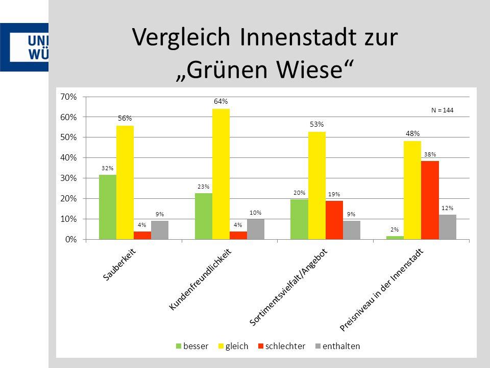 Vergleich Innenstadt zur Grünen Wiese N = 144