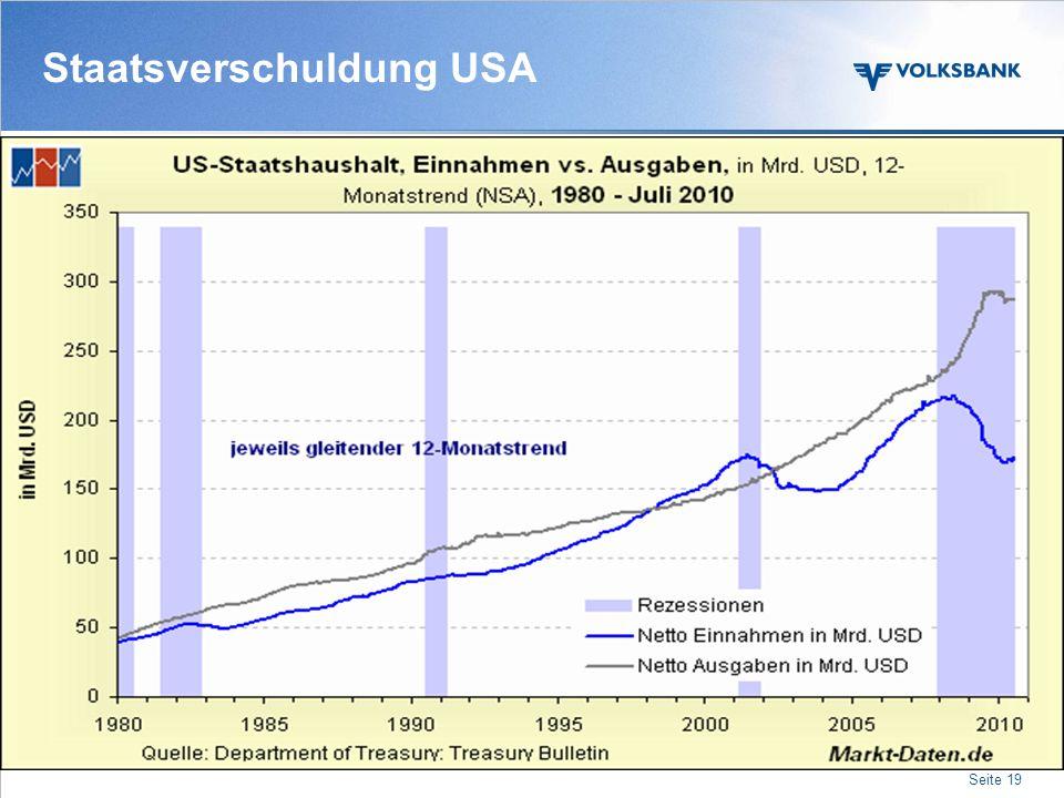 Staatsverschuldung (in Prozent zum BIP) Land200720102011 Austria627882 Germany658285 Greece104123130 Portugal719197 USA6292100 Japan167197204 China202