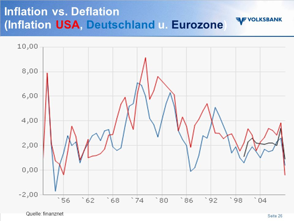 Seite 25 Inflation vs. Deflation