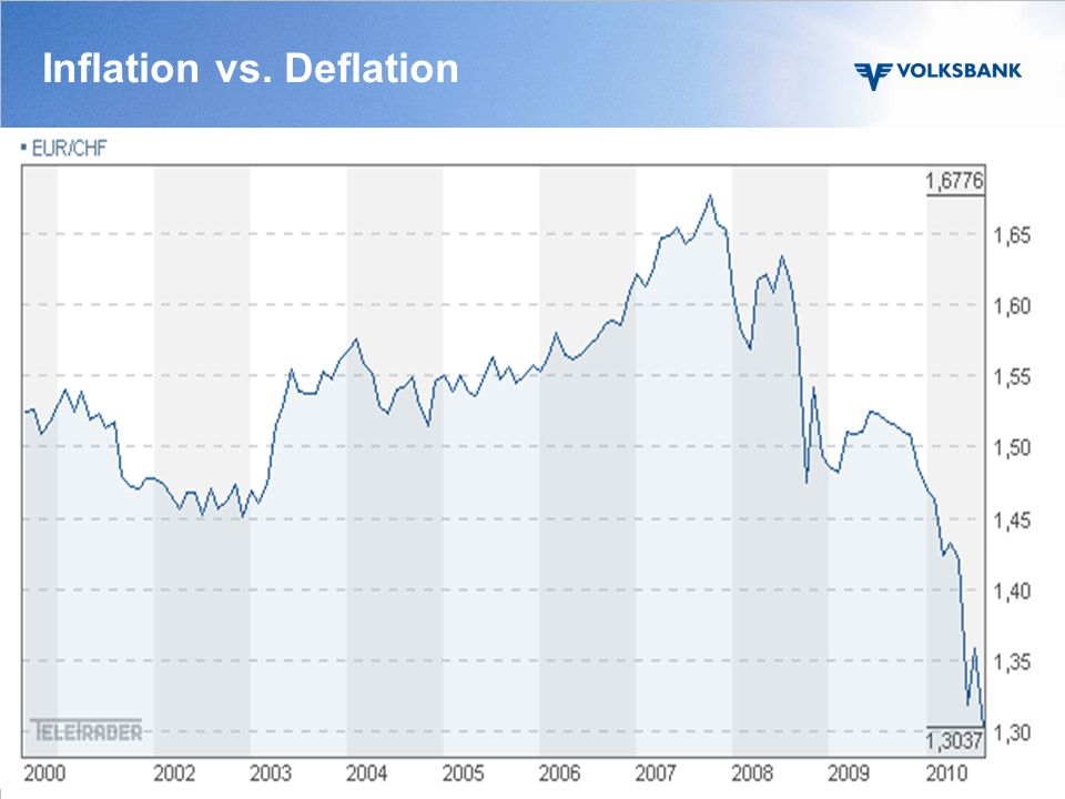 Inflation vs. Deflation Seite 27