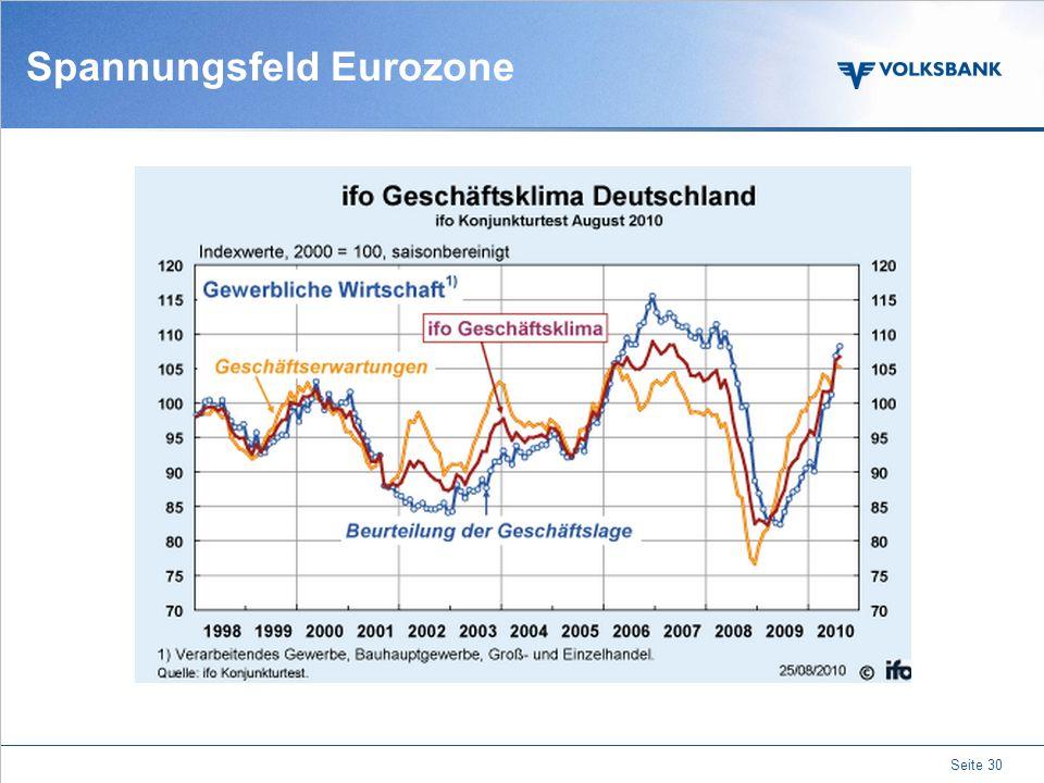 Themenübersicht Seite 29 Analyse der Regionen Staats- verschuldungen Spannungsfeld Eurozone Inflation vs. Deflation Inflation vs. Deflation