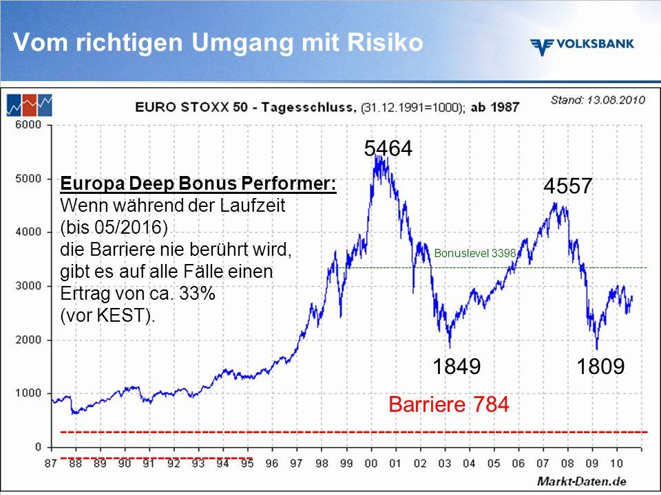 Vom richtigen Zeitpunkt 3 100 Euro monatlich in den VB-Pacific-Invest