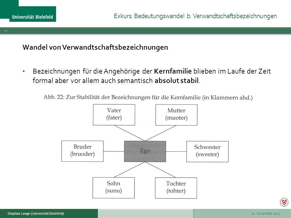 10. November 2011 27 Stephan Lange (Universität Bielefeld) Wandel von Verwandtschaftsbezeichnungen Bezeichnungen für die Angehörige der Kernfamilie bl