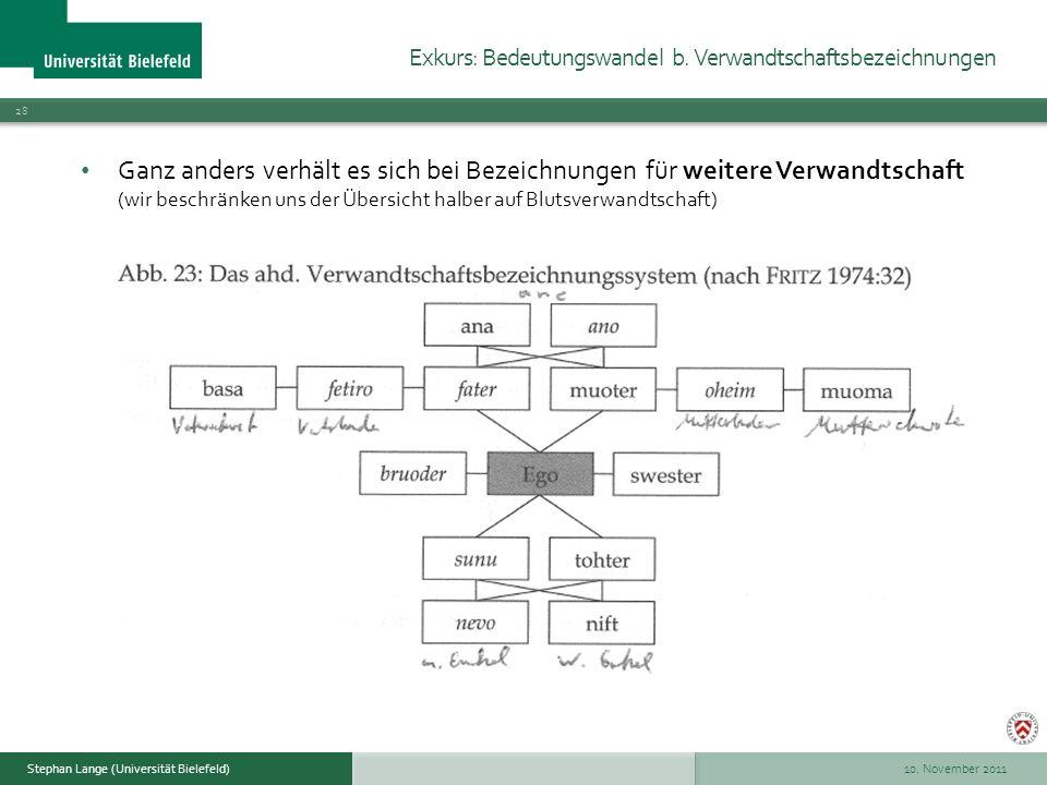 10. November 2011 28 Stephan Lange (Universität Bielefeld) Ganz anders verhält es sich bei Bezeichnungen für weitere Verwandtschaft (wir beschränken u