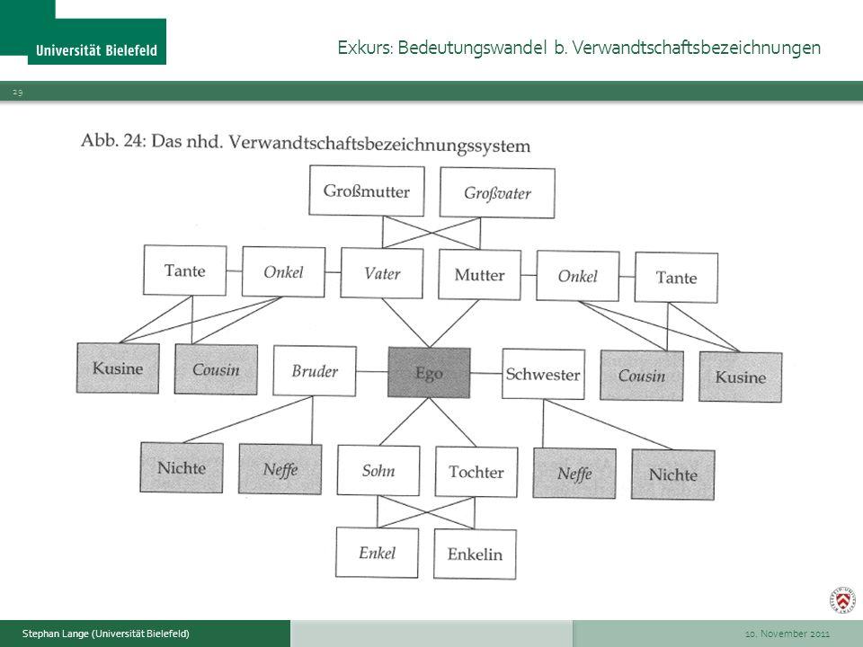 10. November 2011 29 Stephan Lange (Universität Bielefeld) Exkurs: Bedeutungswandel b. Verwandtschaftsbezeichnungen