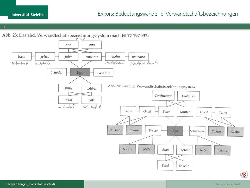 10. November 2011 30 Stephan Lange (Universität Bielefeld) Exkurs: Bedeutungswandel b. Verwandtschaftsbezeichnungen