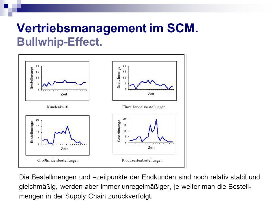 Vertriebsmanagement im SCM. Bullwhip-Effect. Die Bestellmengen und –zeitpunkte der Endkunden sind noch relativ stabil und gleichmäßig, werden aber imm