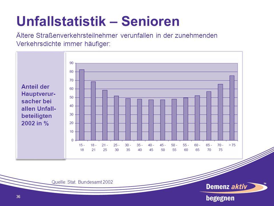 Unfallstatistik – Senioren 36 Ältere Straßenverkehrsteilnehmer verunfallen in der zunehmenden Verkehrsdichte immer häufiger: Anteil der Hauptverur- sa