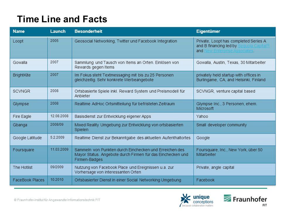 © Fraunhofer-Institut für Angewandte Informationstechnik FIT Time Line and Facts