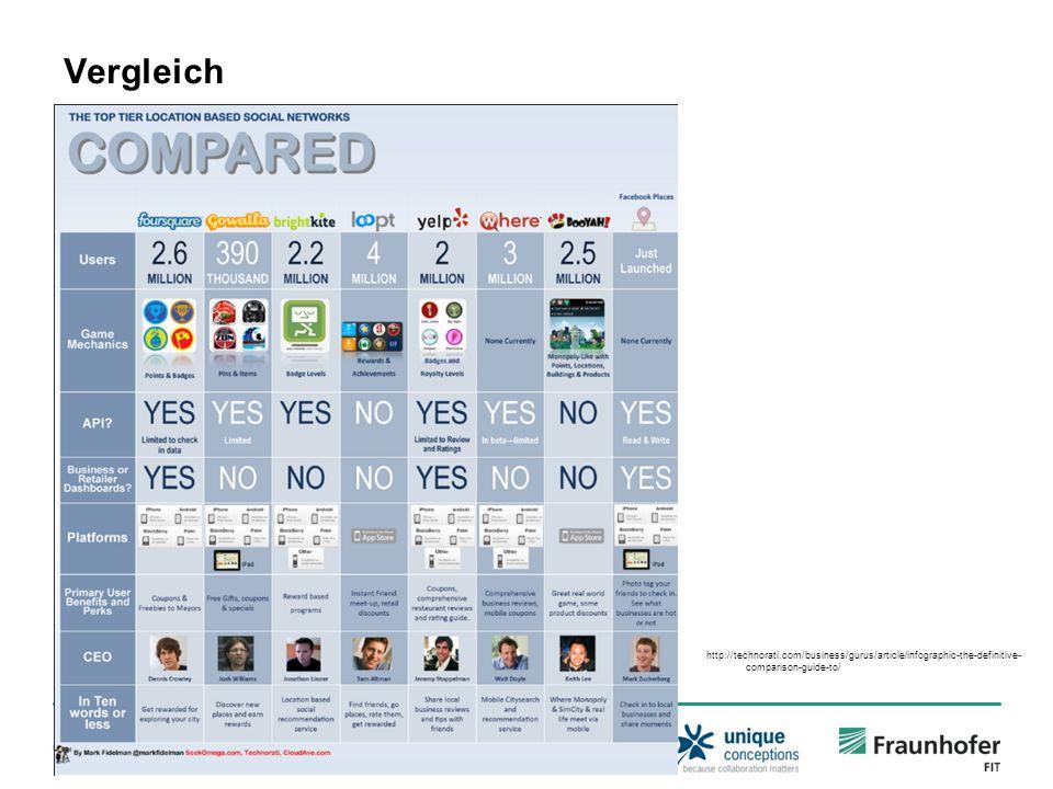 © Fraunhofer-Institut für Angewandte Informationstechnik FIT Vergleich http://technorati.com/business/gurus/article/infographic-the-definitive- comparison-guide-to/