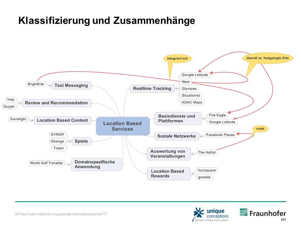 © Fraunhofer-Institut für Angewandte Informationstechnik FIT Klassifizierung und Zusammenhänge Siehe Mindmap