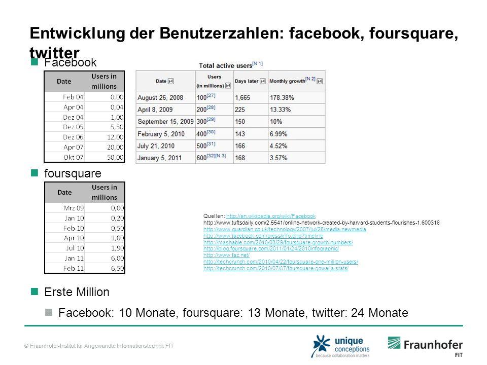 © Fraunhofer-Institut für Angewandte Informationstechnik FIT Entwicklung der Benutzerzahlen: facebook, foursquare, twitter Facebook Quellen: http://en.wikipedia.org/wiki/Facebookhttp://en.wikipedia.org/wiki/Facebook http://www.tuftsdaily.com/2.5541/online-network-created-by-harvard-students-flourishes-1.600318 http://www.guardian.co.uk/technology/2007/jul/25/media.newmedia http://www.facebook.com/press/info.php?timeline http://mashable.com/2010/03/29/foursquare-growth-numbers/ http://blog.foursquare.com/2011/01/24/2010infographic/ http://www.faz.net/ http://techcrunch.com/2010/04/22/foursquare-one-million-users/ http://techcrunch.com/2010/07/07/foursquare-gowalla-stats/ foursquare Erste Million Facebook: 10 Monate, foursquare: 13 Monate, twitter: 24 Monate
