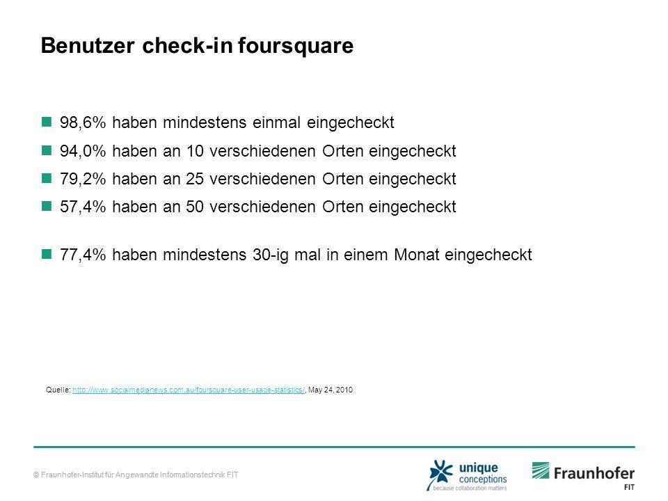 © Fraunhofer-Institut für Angewandte Informationstechnik FIT Benutzer check-in foursquare 98,6% haben mindestens einmal eingecheckt 94,0% haben an 10 verschiedenen Orten eingecheckt 79,2% haben an 25 verschiedenen Orten eingecheckt 57,4% haben an 50 verschiedenen Orten eingecheckt 77,4% haben mindestens 30-ig mal in einem Monat eingecheckt Quelle: http://www.socialmedianews.com.au/foursquare-user-usage-statistics/, May 24, 2010http://www.socialmedianews.com.au/foursquare-user-usage-statistics/