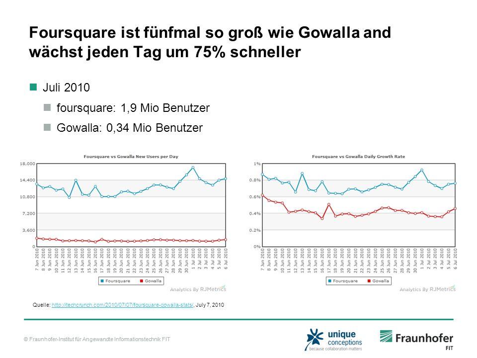 © Fraunhofer-Institut für Angewandte Informationstechnik FIT Foursquare ist fünfmal so groß wie Gowalla and wächst jeden Tag um 75% schneller Juli 2010 foursquare: 1,9 Mio Benutzer Gowalla: 0,34 Mio Benutzer Quelle: http://techcrunch.com/2010/07/07/foursquare-gowalla-stats/, July 7, 2010http://techcrunch.com/2010/07/07/foursquare-gowalla-stats/