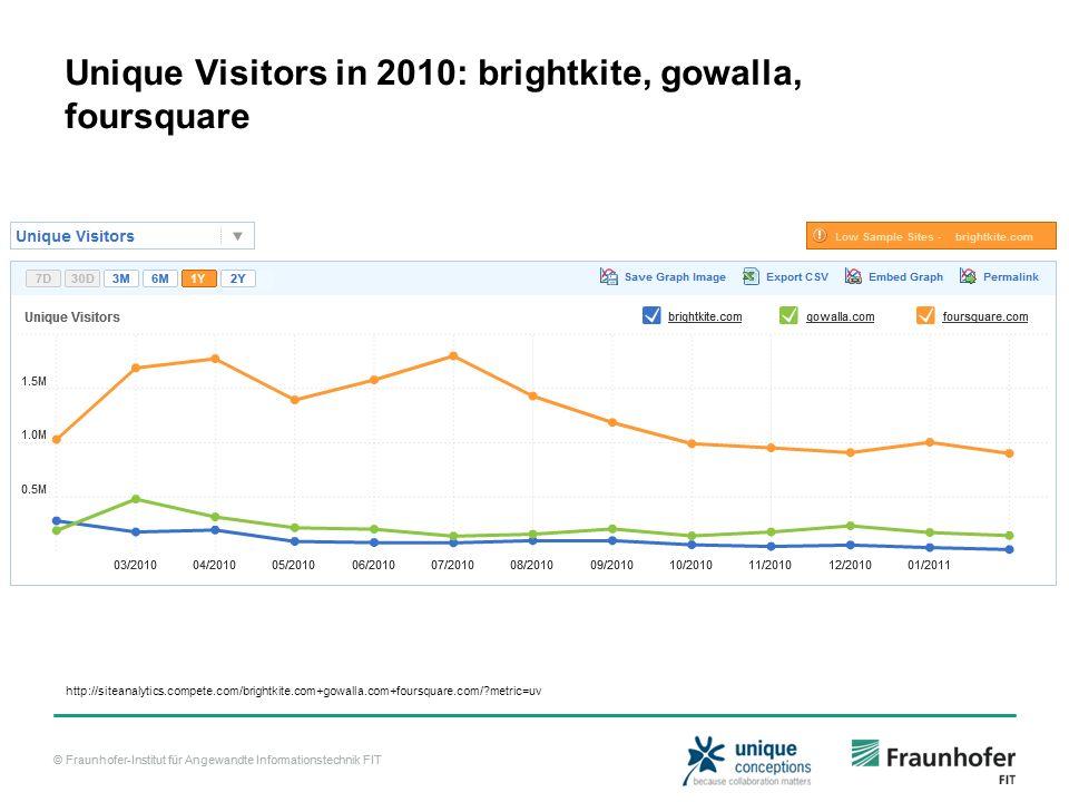 © Fraunhofer-Institut für Angewandte Informationstechnik FIT Unique Visitors in 2010: brightkite, gowalla, foursquare http://siteanalytics.compete.com/brightkite.com+gowalla.com+foursquare.com/?metric=uv