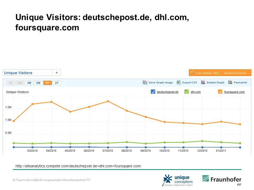 © Fraunhofer-Institut für Angewandte Informationstechnik FIT Unique Visitors: deutschepost.de, dhl.com, foursquare.com http://siteanalytics.compete.com/deutschepost.de+dhl.com+foursquare.com/
