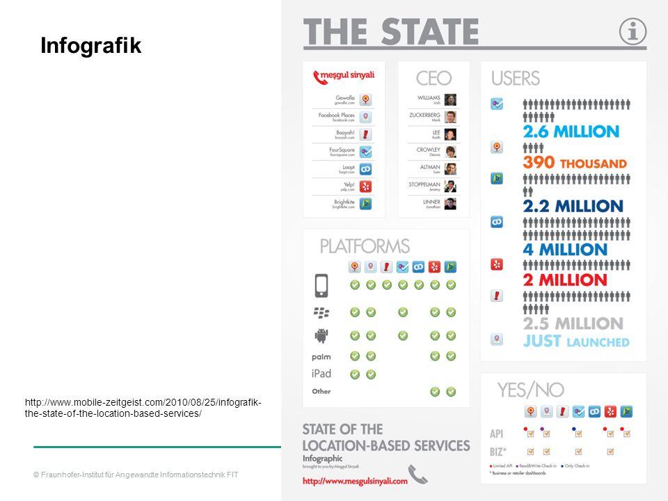 © Fraunhofer-Institut für Angewandte Informationstechnik FIT Infografik http://www.mobile-zeitgeist.com/2010/08/25/infografik- the-state-of-the-location-based-services/