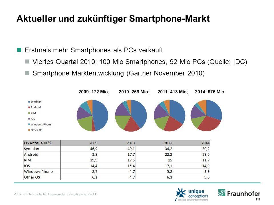 © Fraunhofer-Institut für Angewandte Informationstechnik FIT Aktueller und zukünftiger Smartphone-Markt Erstmals mehr Smartphones als PCs verkauft Viertes Quartal 2010: 100 Mio Smartphones, 92 Mio PCs (Quelle: IDC) Smartphone Marktentwicklung (Gartner November 2010) 2009: 172 Mio; 2010: 269 Mio; 2011: 413 Mio; 2014: 876 Mio