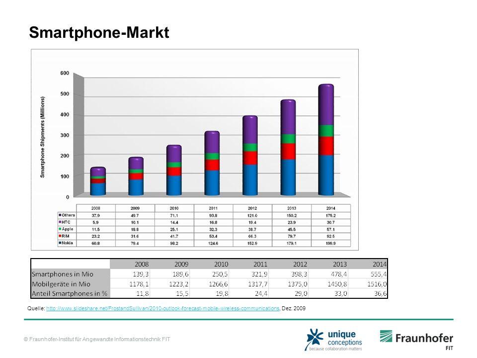 © Fraunhofer-Institut für Angewandte Informationstechnik FIT Smartphone-Markt Quelle: http://www.slideshare.net/FrostandSullivan/2010-outlook-forecast-mobile-wireless-communications, Dez.